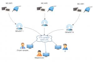 MC-WiFi (M-Count) проводной счетчики посетителей с передачей через WiFi