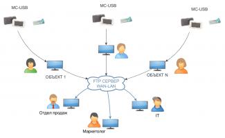 MC-USB (M-Count) проводной счетчик посетителей с передачей через USB